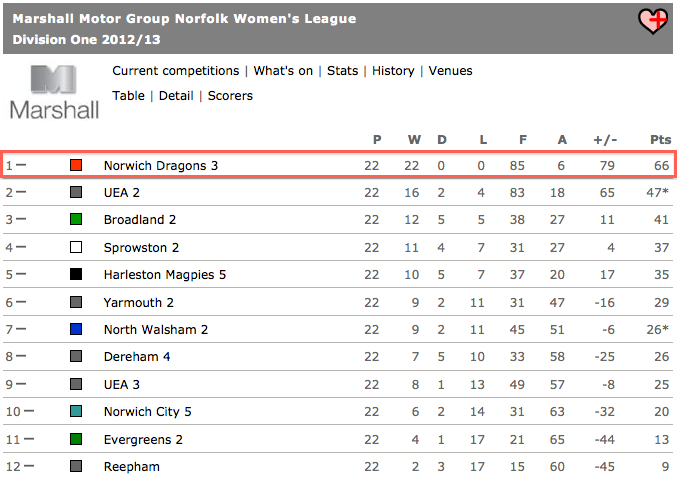 Ladies 3s Lge Table