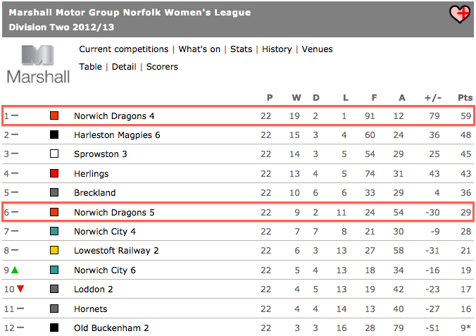 Ladies 4s & 5s Lge Table