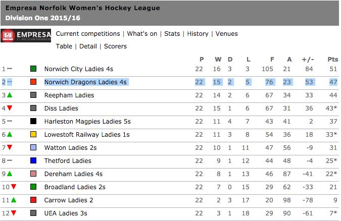 Ladies 4s Division
