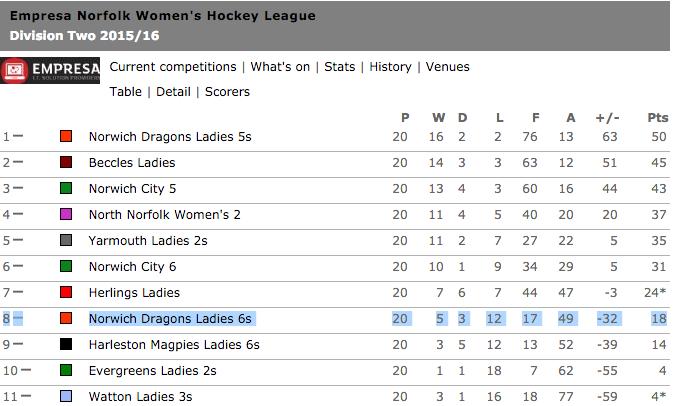 Ladies 6s Division
