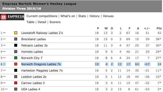 Ladies 7s Division