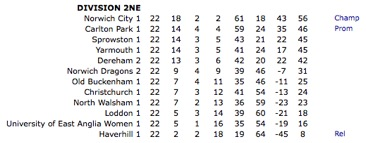 L2s Lge Table