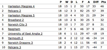 L3s Lge Table